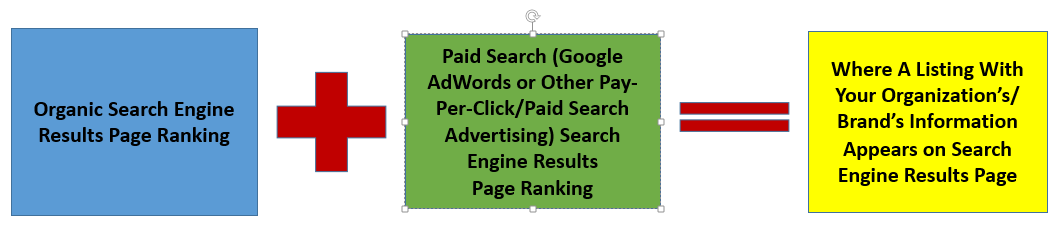 SEO Equation Detail
