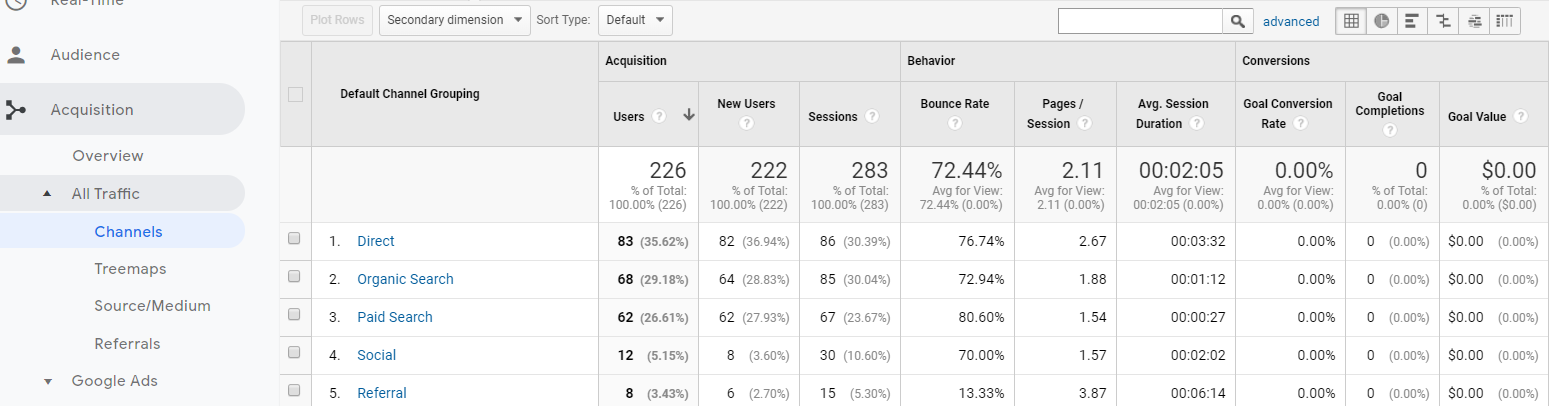 Website Acquisition Channels - Google Analytics.png