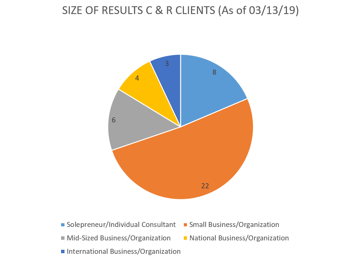 size of clients